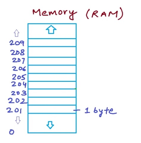 memory cell in ram