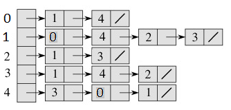 adjacency_list_representation