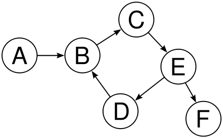 directed-graph